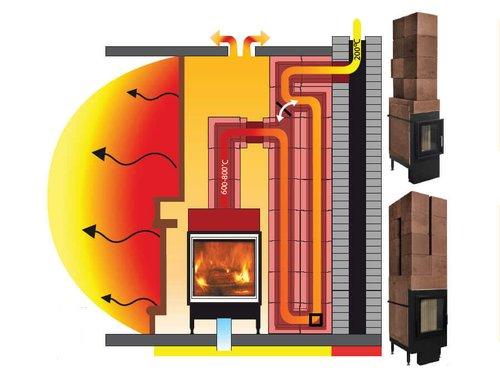 Cebud soojustsalvestavad ahjukolded PPA skeem