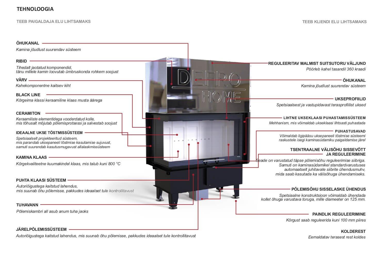 Defro Home Kaminasüdamik Intra BL G tehnoloogia