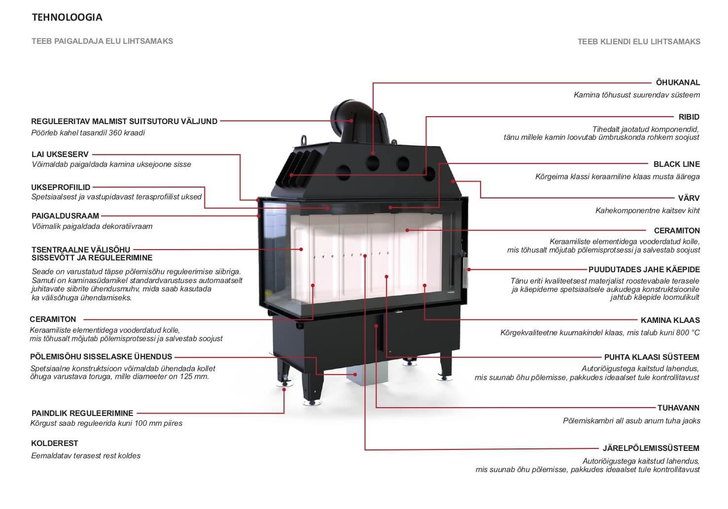 Defro Home Kaminasüdamik Intra BL tehnoloogia