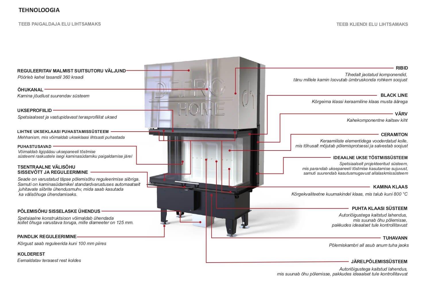Defro Home Kaminasüdamik Intra XSM C G tehnoloogia