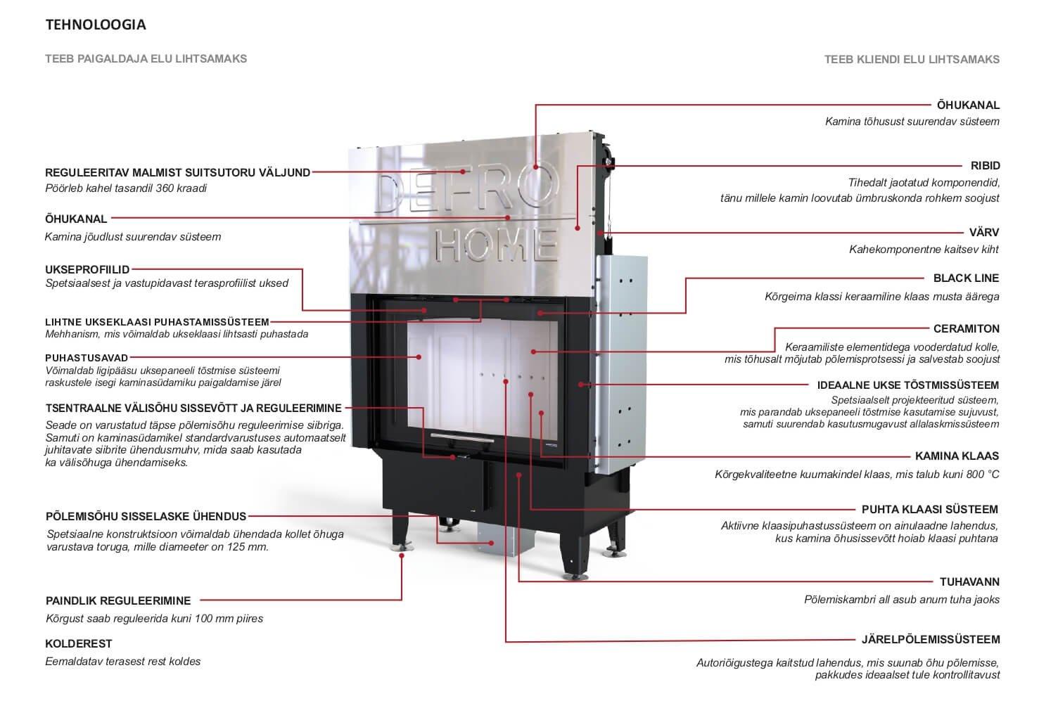 Defro Home Kaminasüdamik Intra G tehnoloogia