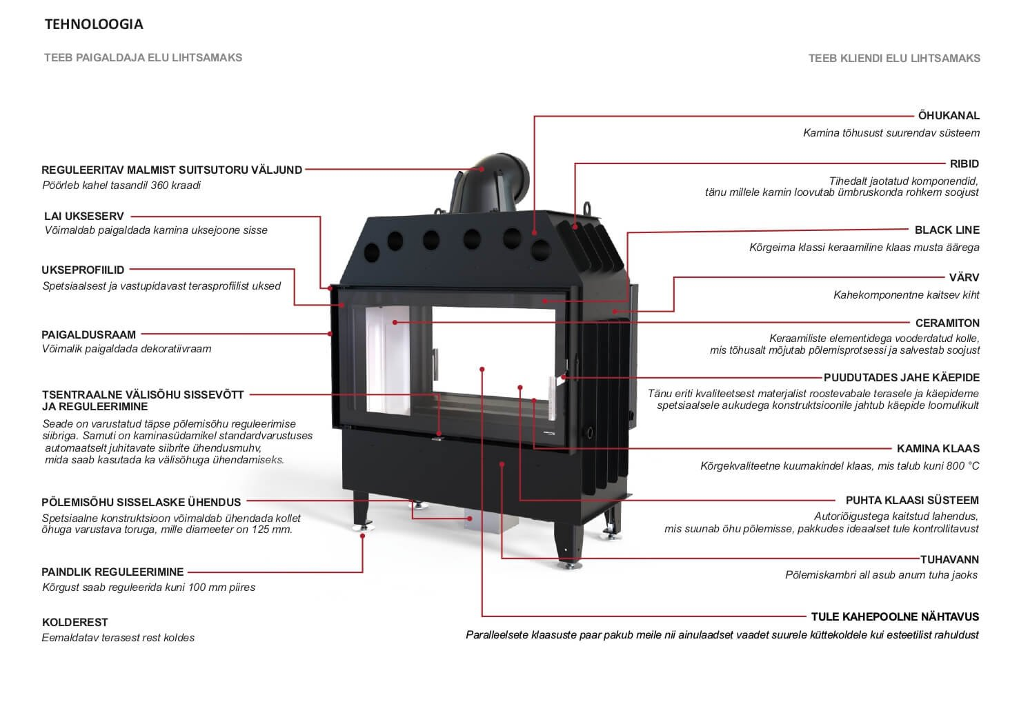 Defro Home Kaminasüdamik Intra T tehnoloogia