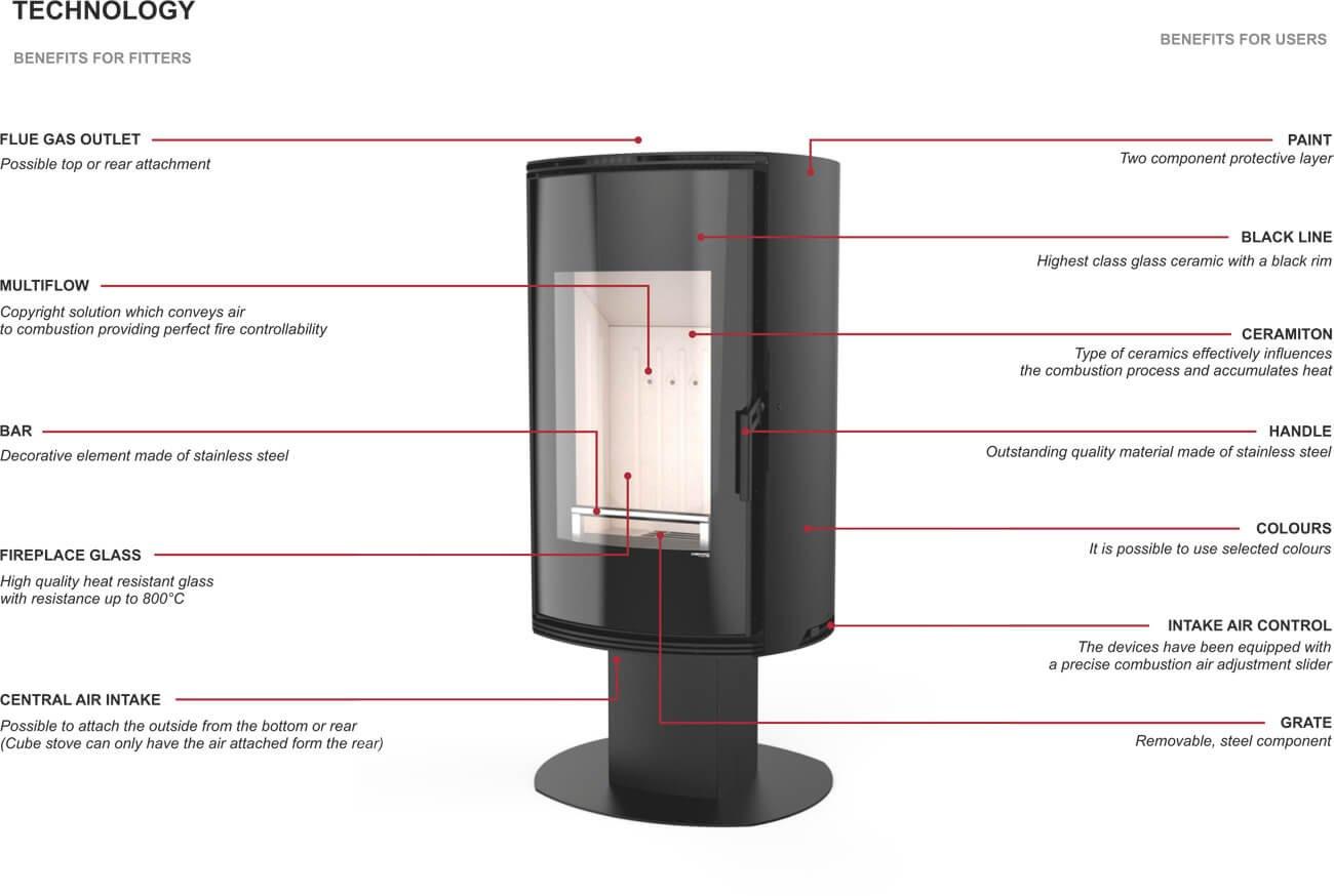 Defro-Kamin-ORBIS-TOP-Tehnoloogia-EN.jpg